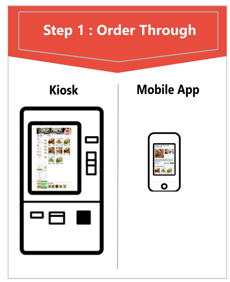 Food Ordering Method